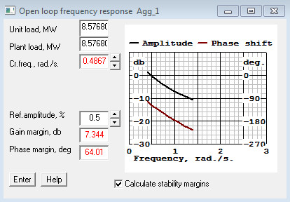 Open loop frequency response window in Alab. Amplitude/frequency diagram