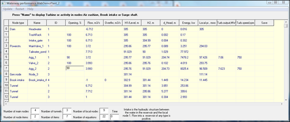 Image shows waterway performance with variables in a spreadsheet in Alab